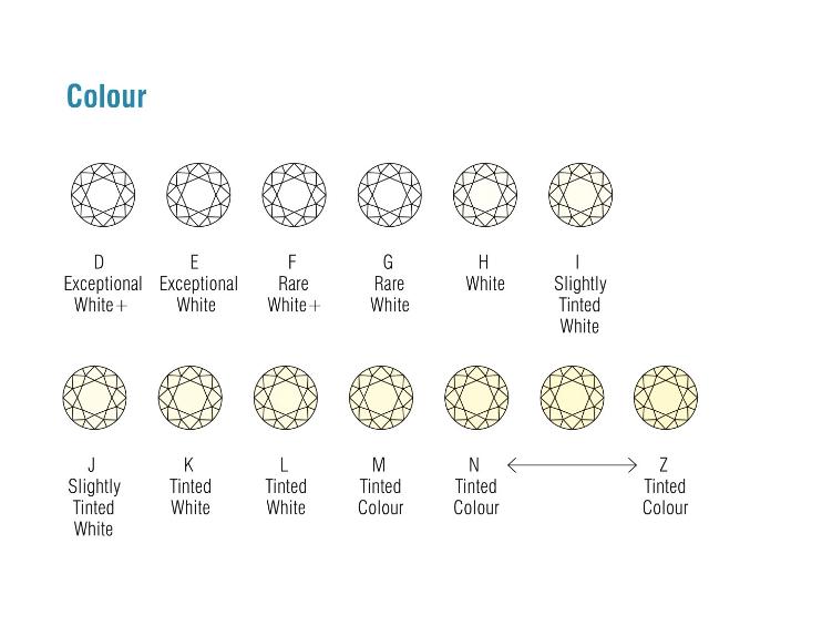 Diamond Colour Grade Chart