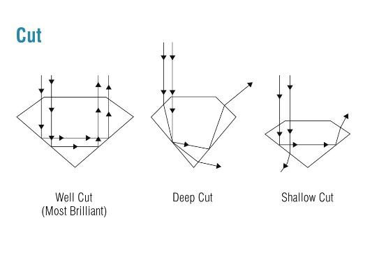 Diamond Cut Grade Chart