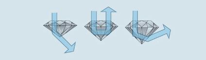 larsen jewellery diamond cut chart