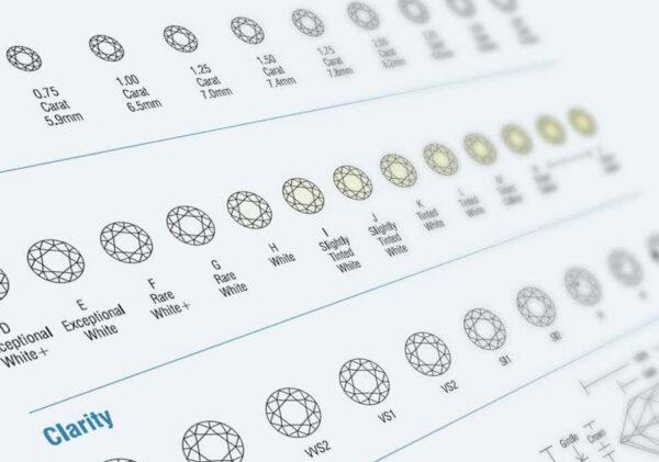 larsen jewellery experts diamond chart