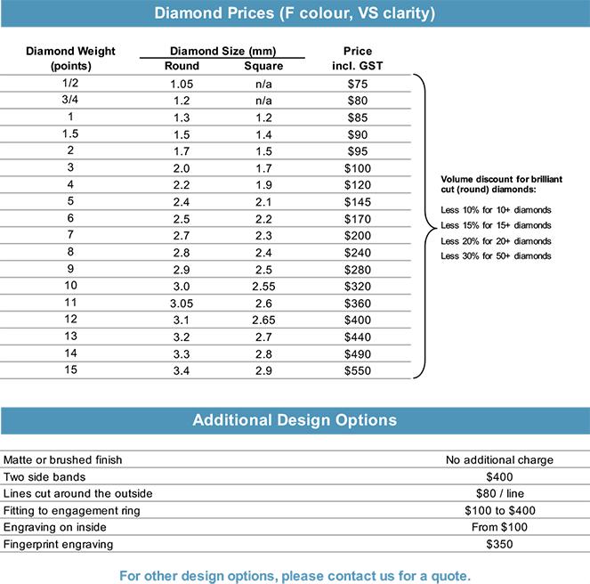 Diamond Price List