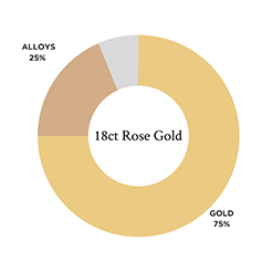 A breakdown of the different metals used in 18ct rose gold