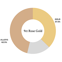 A breakdown of the different metals used in 9ct rose gold
