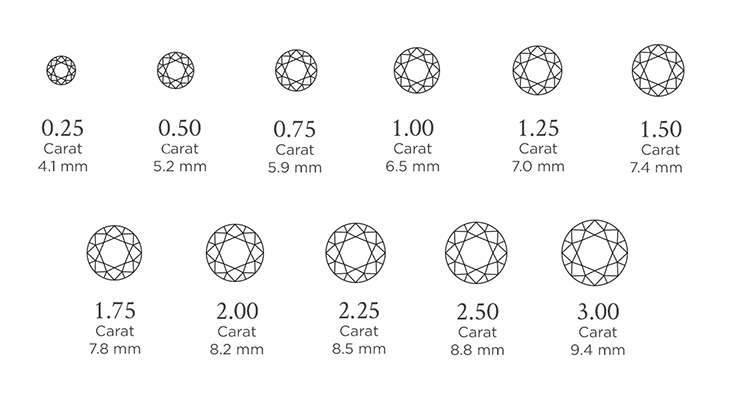 A demonstration of the relative sizes of Carat weight variations in diamonds